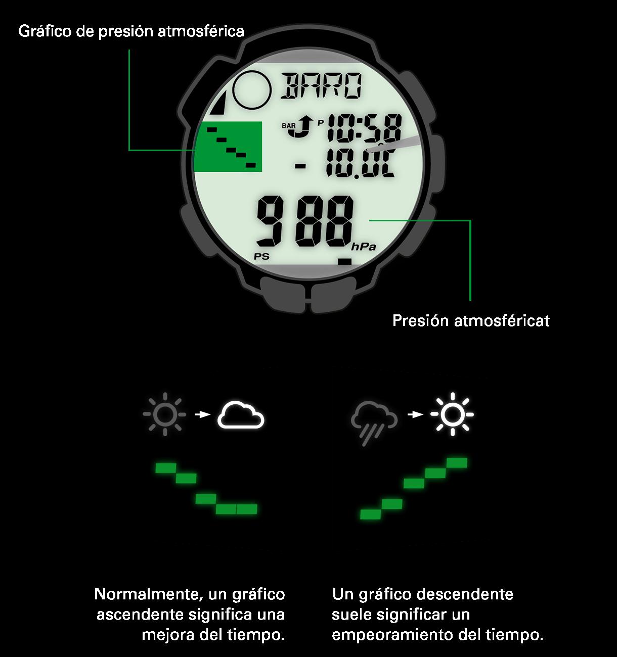 En función de si aumenta o disminuye la presión atmosférica, mejora o empeora el tiempo