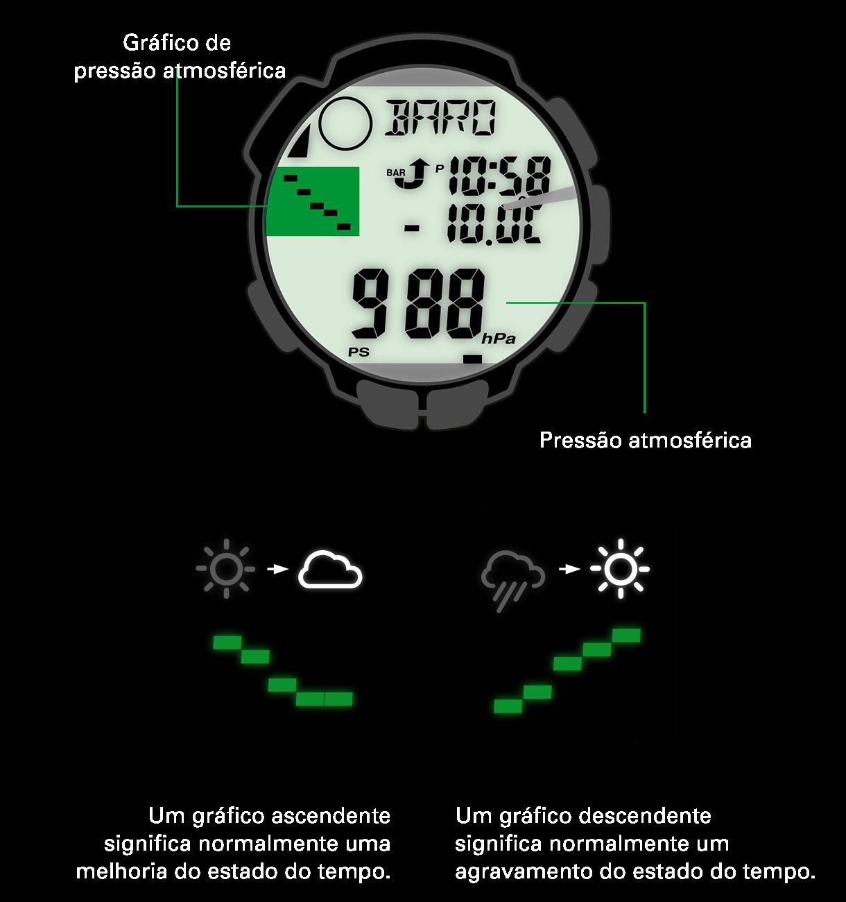 Consoante a subida ou a descida da pressão atmosférica, o tempo melhora ou piora