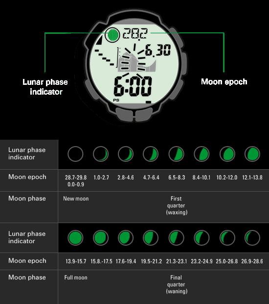 La indicación de fases lunares del reloj se deduce del cálculo de la edad actual de la luna
