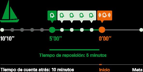 La señal acústica de la función Yacht-Timer ayuda a determinar el punto de inicio